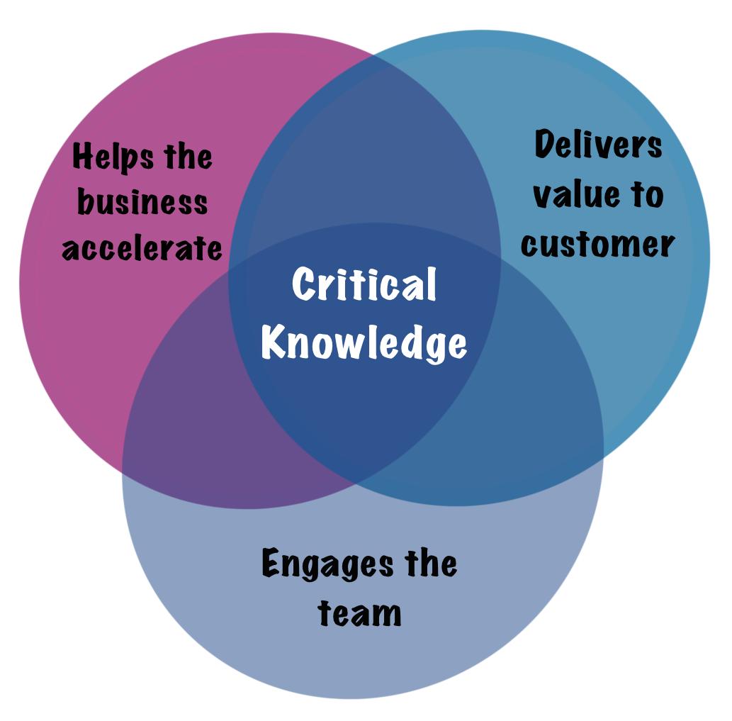 knowledge_management_problem